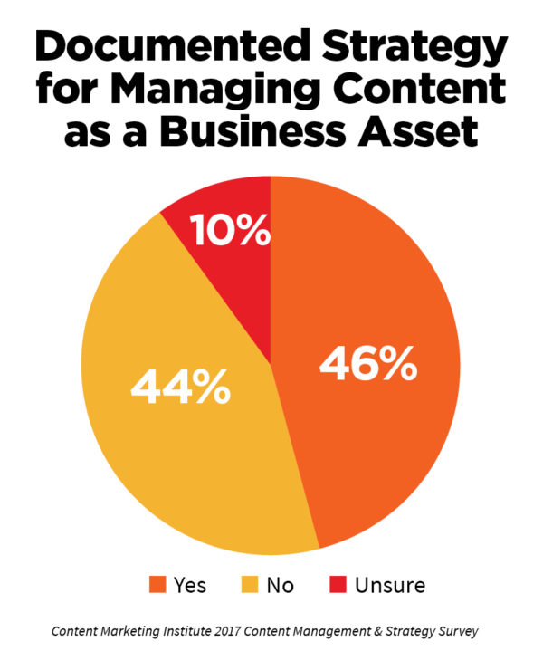 content marketing strategy stats